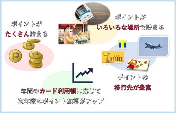 クレジットカードのポイント付与の場面