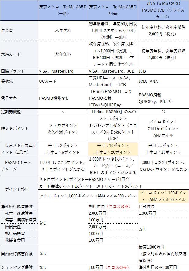 東京メトロ To Me CARD比較表