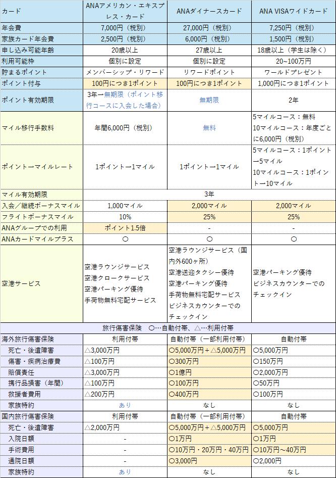 ANAアメリカン・エキスプレス・カード比較表
