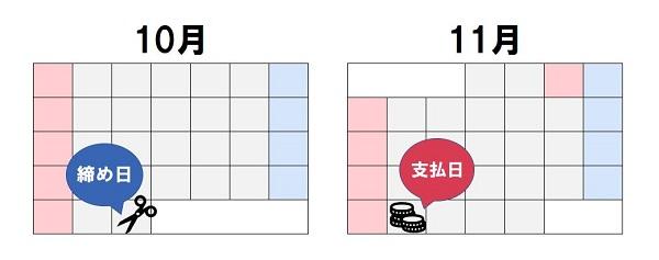 クレジットカード締め日・支払日カレンダー