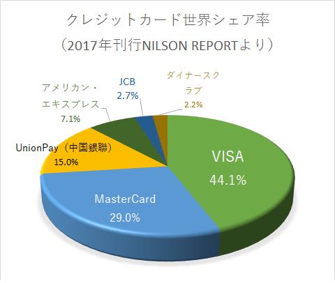 クレジットカード世界シェア率(2017年刊行NILSON REPORT)