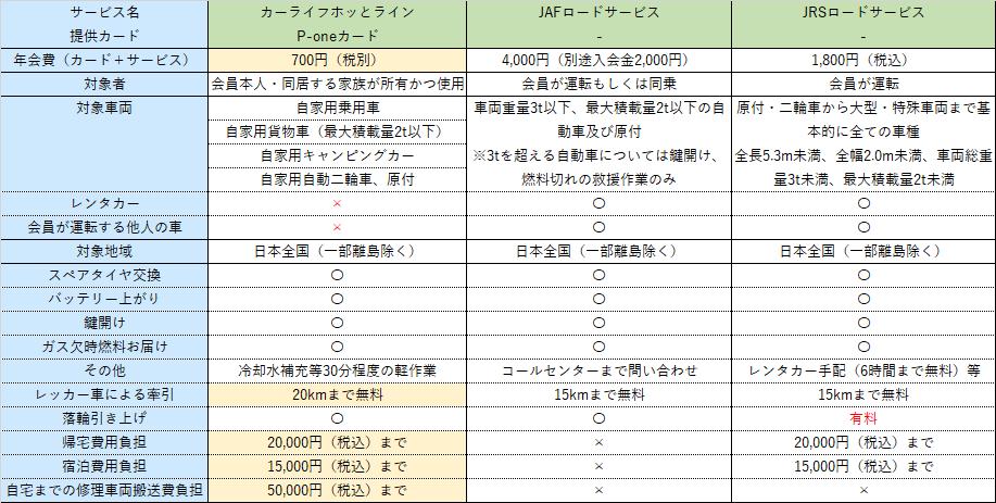 ロードサービス比較表1