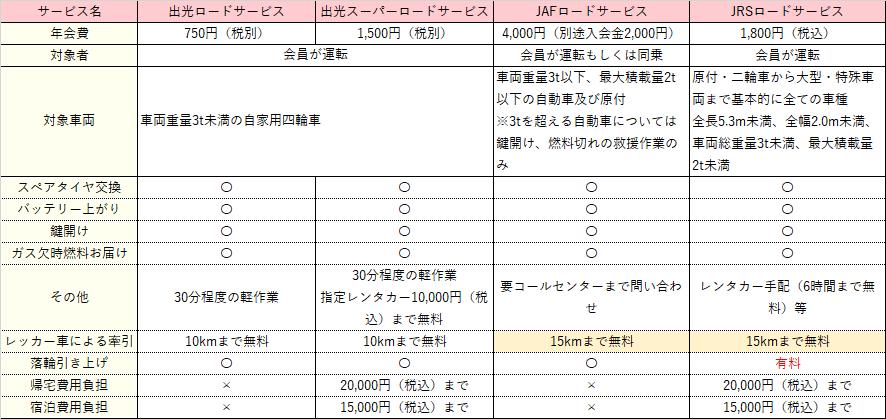 出光ロードサービス比較表