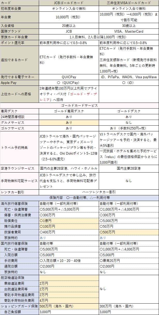 三井住友VISAゴールドカード比較表