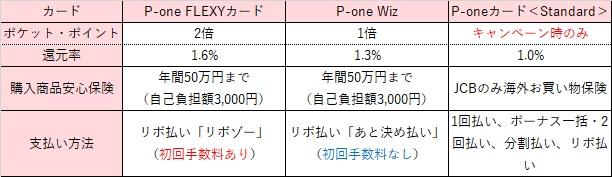 P-oneカード比較表