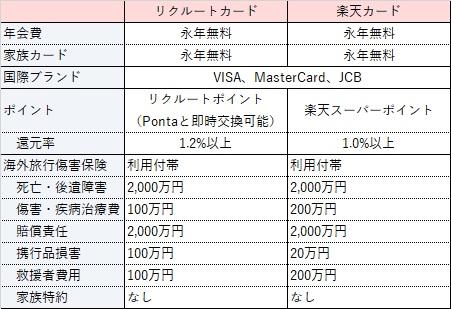 リクルートカード・楽天カード海外旅行傷害保険