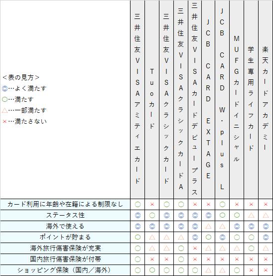 三井住友VISAアミティエカード比較表