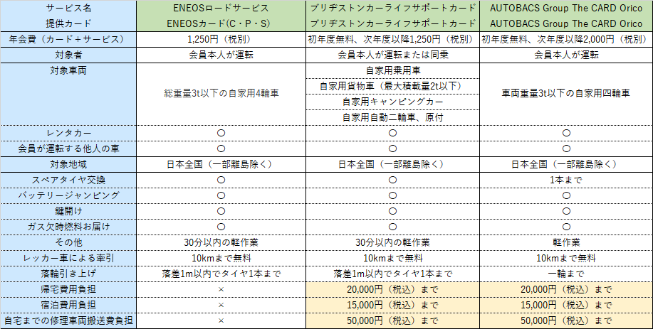 ロードサービス比較表2